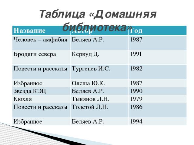Класс объектов — книги домашней библиотеки. Свойства — автор, название, год издания. Значения свойств: автор: А. Беляев, ... название: «Человек-амфибия»,... год издания: 1987,... Понятия для таблицы «Книги» Возврат к списку типов таблиц