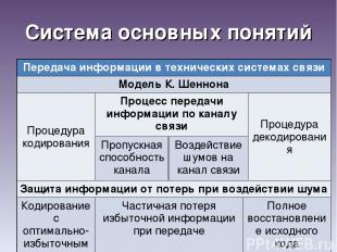Система основных понятий Передача информации в технических системах связи Модель