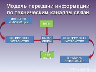 Модель передачи информации по техническим каналам связи ШУМ КАНАЛ СВЯЗИ ЗАЩИТА о