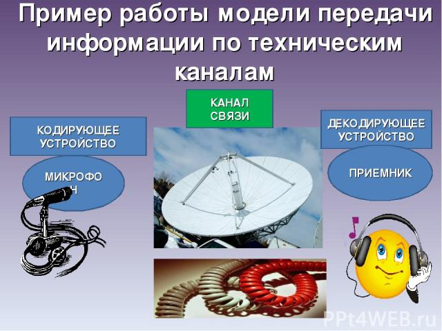 Пример работы модели передачи информации по техническим каналам КОДИРУЮЩЕЕ УСТРОЙСТВО МИКРОФОН КАНАЛ СВЯЗИ ДЕКОДИРУЮЩЕЕ УСТРОЙСТВО ПРИЕМНИК