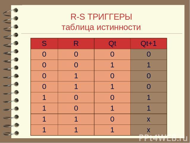 R-S ТРИГГЕРЫ таблица истинности S R Qt Qt+1 0 0 0 0 0 0 1 1 0 1 0 0 0 1 1 0 1 0 0 1 1 0 1 1 1 1 0 х 1 1 1 х