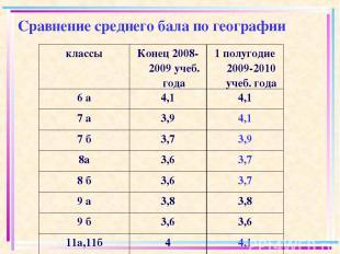 Сравнение среднего бала по географии классы Конец 2008-2009 учеб. года 1 полугод