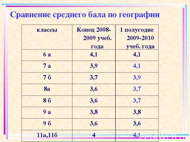Сравнение среднего бала по географии классы Конец 2008-2009 учеб. года 1 полугодие 2009-2010 учеб. года 6 а 4,1 4,1 7 а 3,9 4,1 7 б 3,7 3,9 8а 3,6 3,7 8 б 3,6 3,7 9 а 3,8 3,8 9 б 3,6 3,6 11а,11б 4 4,1
