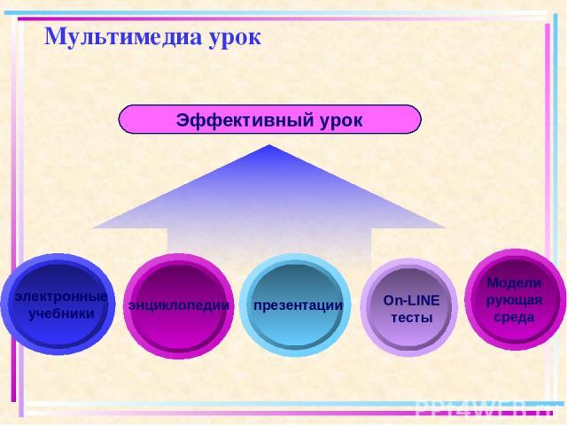 Мультимедиа урок Эффективный урок электронные учебники презентации энциклопедии On-LINE тесты Моделирующая среда