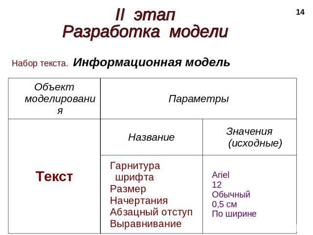 * Набор текста. Информационная модель Объект моделирования Параметры Текст Название Значения (исходные) Гарнитура шрифта Размер Начертания Абзацный отступ Выравнивание Ariel 12 Обычный 0,5 см По ширине