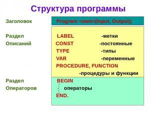 Структура программы Заголовок Program (Input, Output); Раздел LABEL -метки Описа