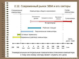 2.12. Современный рынок ЭВМ и его секторы Универсальным интегральным показателем