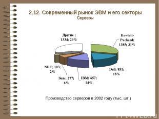 2.12. Современный рынок ЭВМ и его секторы Серверы Производство серверов в 2002 г