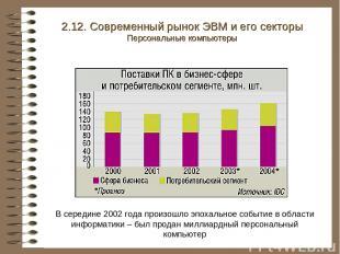 2.12. Современный рынок ЭВМ и его секторы Персональные компьютеры В середине 200