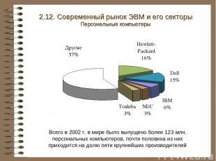 2.12. Современный рынок ЭВМ и его секторы Персональные компьютеры Всего в 2002 г