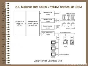 2.5. Машина IBM S/360 и третье поколение ЭВМ Архитектура Системы 360
