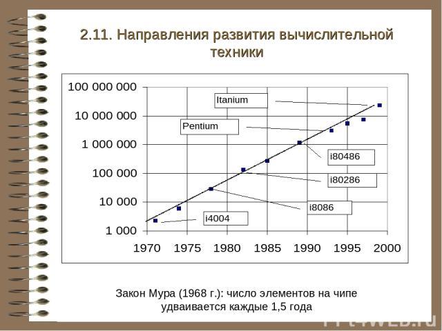 Закон Мура (1968 г.): число элементов на чипе удваивается каждые 1,5 года 2.11. Направления развития вычислительной техники