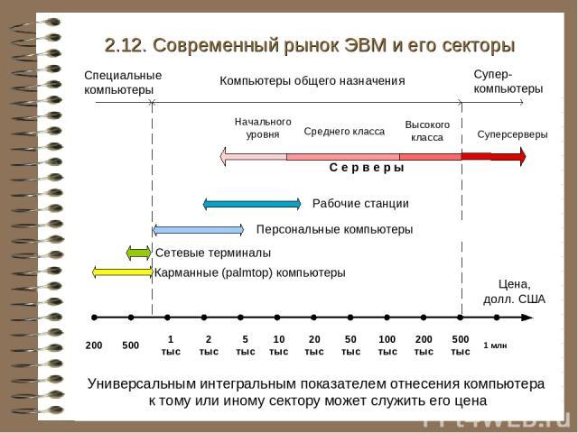 2.12. Современный рынок ЭВМ и его секторы Универсальным интегральным показателем отнесения компьютера к тому или иному сектору может служить его цена