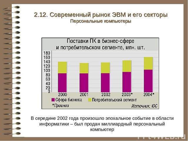 2.12. Современный рынок ЭВМ и его секторы Персональные компьютеры В середине 2002 года произошло эпохальное событие в области информатики – был продан миллиардный персональный компьютер