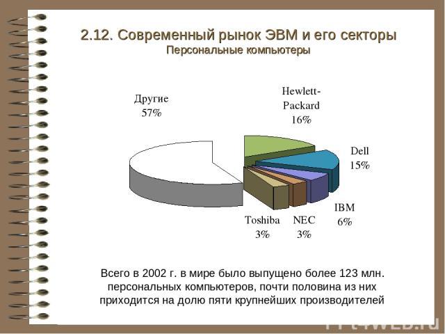 2.12. Современный рынок ЭВМ и его секторы Персональные компьютеры Всего в 2002 г. в мире было выпущено более 123 млн. персональных компьютеров, почти половина из них приходится на долю пяти крупнейших производителей