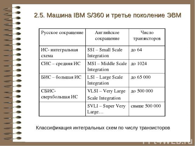 Классификация интегральных схем по числу транзисторов 2.5. Машина IBM S/360 и третье поколение ЭВМ Русское сокращение Английское сокращение Число транзисторов ИС- интегральная схема SSI – Small Scale Integration до 64 СИС – средняя ИС MSI – Middle S…
