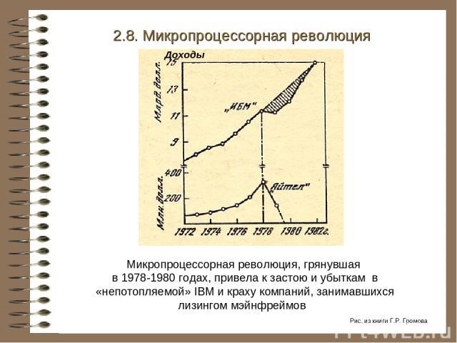 Микропроцессорная революция, грянувшая в 1978-1980 годах, привела к застою и убыткам в «непотопляемой» IBM и краху компаний, занимавшихся лизингом мэйнфреймов 2.8. Микропроцессорная революция Доходы Рис. из книги Г.Р. Громова
