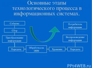Основные этапы технологического процесса в информационных системах.