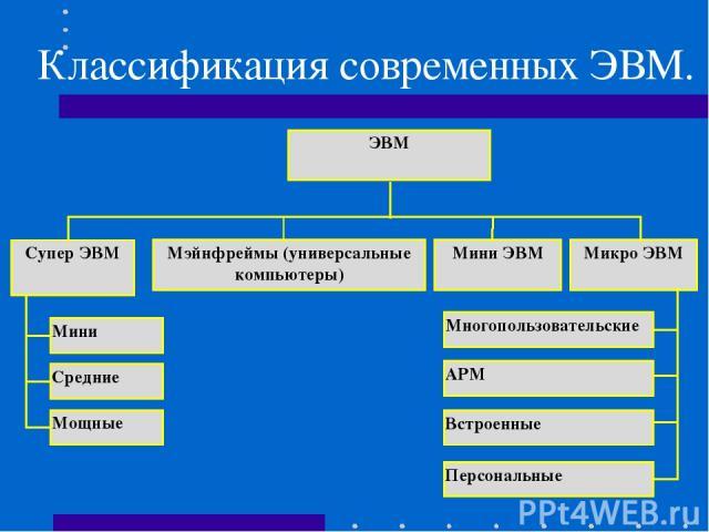 Классификация современных ЭВМ. ЭВМ Супер ЭВМ Мэйнфреймы (универсальные компьютеры) Мини ЭВМ Микро ЭВМ Мини Средние Мощные