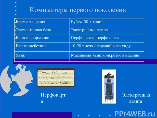 Компьютеры первого поколения Электронная лампа Перфокарта Время создания Рубеж 50-х годов Элементарная база Электронные лампы Ввод информации Перфоленты, перфокарты Быстродействие 10-20 тысяч операций в секунду Язык Машинный язык конкретной машины