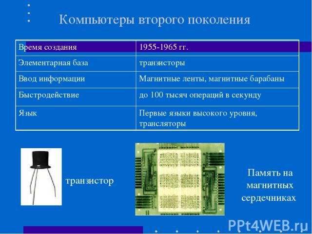 Компьютеры второго поколения транзистор Память на магнитных сердечниках Время создания 1955-1965 гг. Элементарная база транзисторы Ввод информации Магнитные ленты, магнитные барабаны Быстродействие до 100 тысяч операций в секунду Язык Первые языки в…