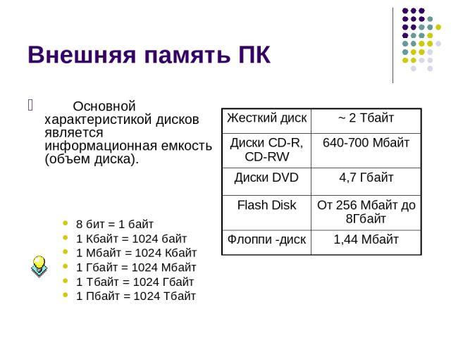 Внешняя память ПК Основной характеристикой дисков является информационная емкость (объем диска). 8 бит = 1 байт 1 Кбайт = 1024 байт 1 Мбайт = 1024 Кбайт 1 Гбайт = 1024 Мбайт 1 Тбайт = 1024 Гбайт 1 Пбайт = 1024 Тбайт Жесткий диск ~ 2 Тбайт Диски CD-R…