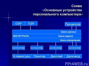 Схема «Основные устройства персонального компьютера» ОЗУ ПЗУ Процессор Шина данн