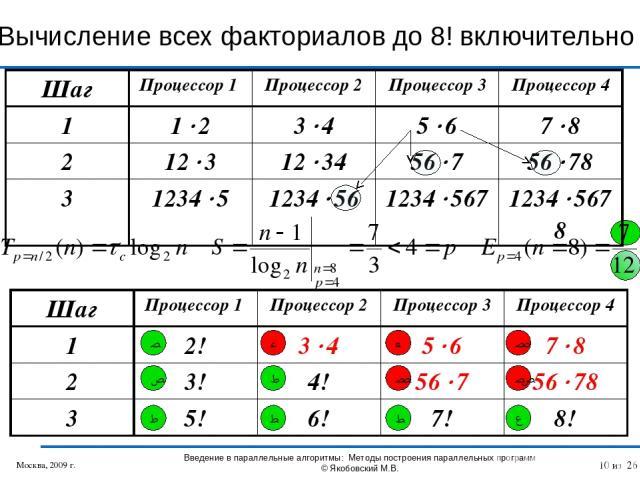 Вычисление всех факториалов до 8! включительно Москва, 2009 г. Введение в параллельные алгоритмы: Методы построения параллельных программ © Якобовский М.В. 1 2 4 3 8 5 9 11 6 7 12 10 * из 26 Шаг Процессор 1 Процессор 2 Процессор 3 Процессор 4 1 1 2 …
