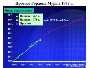 Прогноз Гордона Мура в 1975 г. Число транзисторов Данные 1965 г. Данные 1975 г.