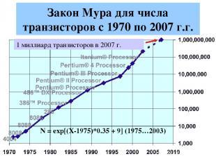 Закон Мура для числа транзисторов с 1970 по 2007 г.г. N = exp[(X-1975)*0.35 + 9]