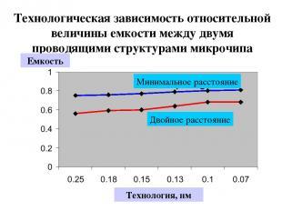 Технологическая зависимость относительной величины емкости между двумя проводящи