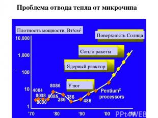 Плотность мощности, Вт/см2 Проблема отвода тепла от микрочипа Утюг Ядерный реакт