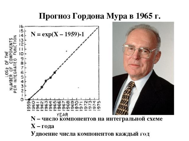 Прогноз Гордона Мура в 1965 г. N = exp(X – 1959)-1 N – число компонентов на интегральной схеме X – года Удвоение числа компонентов каждый год
