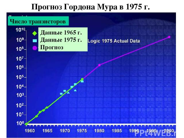 Прогноз Гордона Мура в 1975 г. Число транзисторов Данные 1965 г. Данные 1975 г. Прогноз