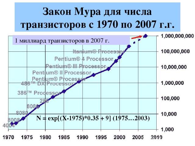 Закон Мура для числа транзисторов с 1970 по 2007 г.г. N = exp[(X-1975)*0.35 + 9] (1975…2003) 1 миллиард транзисторов в 2007 г.