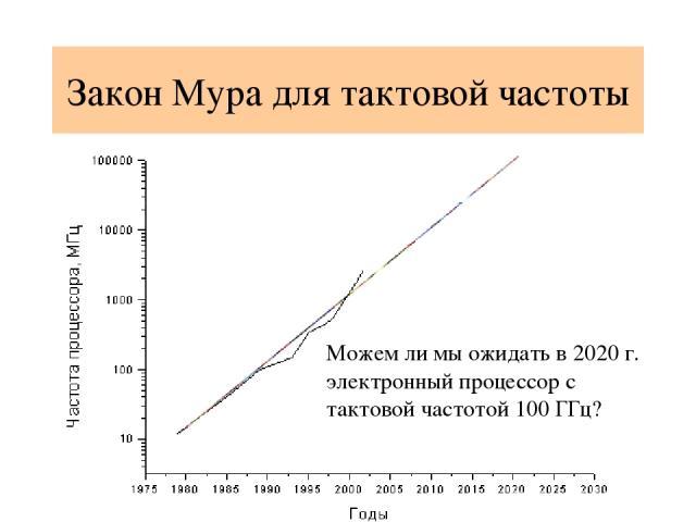 Закон Мура для тактовой частоты Можем ли мы ожидать в 2020 г. электронный процессор с тактовой частотой 100 ГГц?