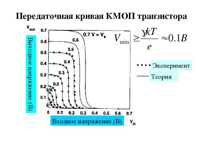 Передаточная кривая КМОП транзистора Эксперимент Теория Входное напряжение (В) Выходное напряжение (В)