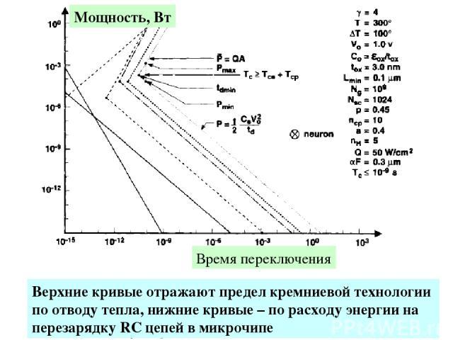 Мощность, Вт Время переключения Верхние кривые отражают предел кремниевой технологии по отводу тепла, нижние кривые – по расходу энергии на перезарядку RC цепей в микрочипе