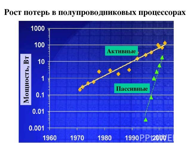 Рост потерь в полупроводниковых процессорах Мощность, Вт Активные Пассивные