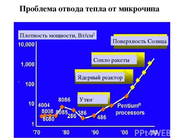 Плотность мощности, Вт/см2 Проблема отвода тепла от микрочипа Утюг Ядерный реактор Сопло ракеты Поверхность Солнца