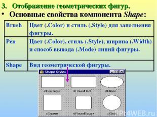 Отображение геометрических фигур. Основные свойства компонента Shape: Brush Цвет