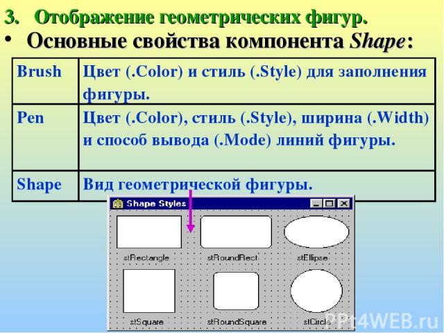 Отображение геометрических фигур. Основные свойства компонента Shape: Brush Цвет (.Color) и стиль (.Style) для заполнения фигуры. Pen Цвет (.Color), стиль (.Style), ширина (.Width) и способ вывода (.Mode) линий фигуры. Shape Вид геометрической фигуры.