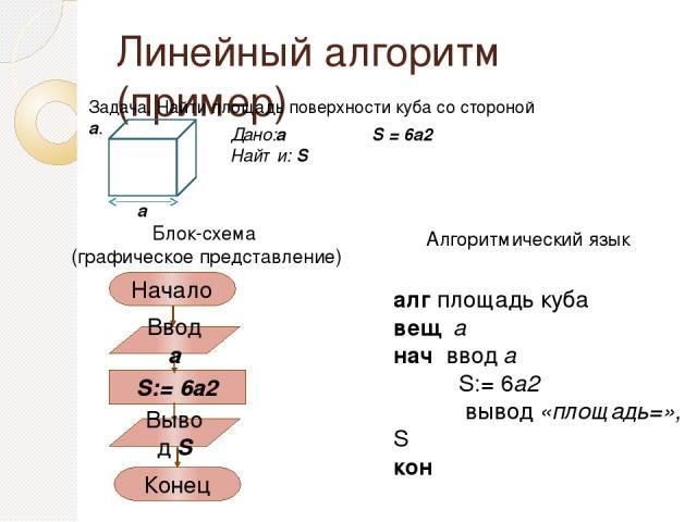Линейный алгоритм (пример) алг площадь куба цел a, S нач ввод a S:= 6a2 вывод «площадь=», S кон Алгоритмический язык Задача. Найти площадь поверхности куба со стороной a. a Дано:a Найти: S S = 6a2 назад Program Plochadkuba; Var a, S : integer; Begin…