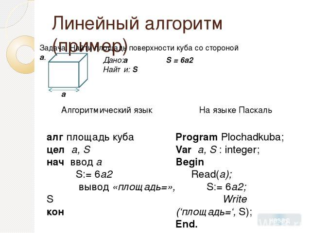 Линейный алгоритм (пример) Задача. Найти площадь поверхности куба со стороной a. a Дано:a Найти: S S = 6a2 назад Program Plochadkuba; Var a, S : integer; Begin Read(a); S:= 6a2; Write ('площадь=', S); End. На языке Паскаль клавиатура ПАМЯТЬ Ячейка a…