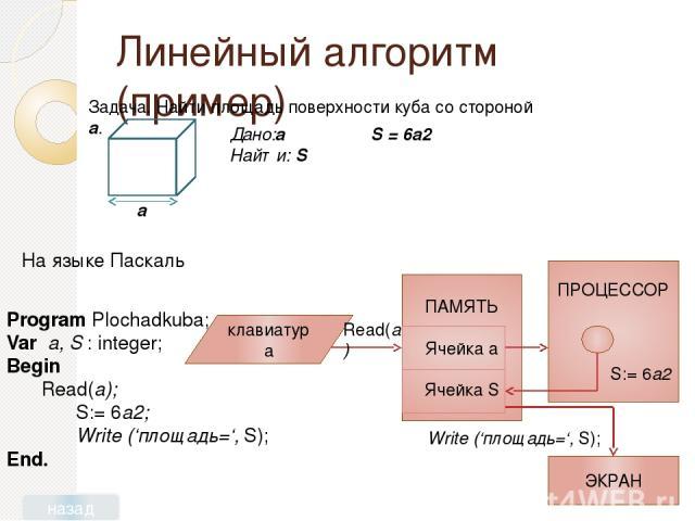 Домашнее задание Читать параграф 4.2.1 учебника. Выучить: определение линейного алгоритма, структуру программы на языке Паскаль. Составьте на языке Паскаль программу решения следующей задачи: Найти длину окружности L радиусом R. (Подсказка: для реше…