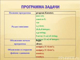 Название программы program Kurator; Раздел описания uses crt; const n=5; var x,y