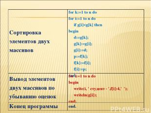 Сортировка элементов двух массивов for k:=1 to n do for i:=1 to n do if g[i]