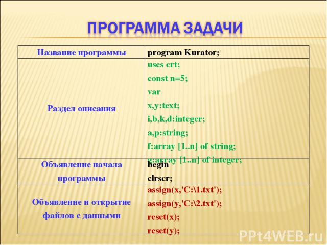Название программы program Kurator; Раздел описания uses crt; const n=5; var x,y:text; i,b,k,d:integer; a,p:string; f:array [1..n] of string; g:array [1..n] of integer; Объявление начала программы begin clrscr; Объявление и открытие файлов с данными…