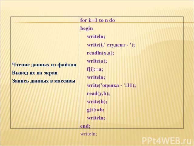 Чтение данных из файлов Вывод их на экран Запись данных в массивы for i:=1 to n do begin writeln; write(i,' студент - '); readln(x,a); write(a); f[i]:=a; writeln; write('оценка- ':11); read(y,b); write(b); g[i]:=b; writeln; end; writeln;