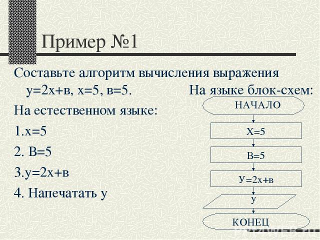 Пример №1 Составьте алгоритм вычисления выражения у=2х+в, х=5, в=5. На языке блок-схем: На естественном языке: 1.х=5 2. В=5 3.у=2х+в 4. Напечатать у Х=5 В=5 У=2х+в у КОНЕЦ НАЧАЛО
